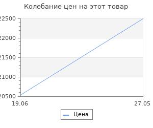 Изменение цены на Велосипед Stels Miss-6000 MD V010 2020 Светло-бирюзовый (LU091520)