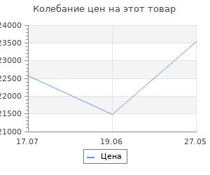 Изменение цены на Велосипед Stels Navigator 710 V V010 Тёмно-синий 27.5? 2019 (LU092618)