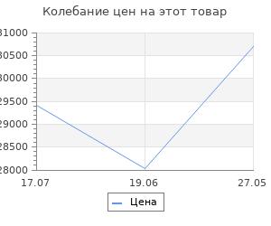 Изменение цены на Велосипед Stels Navigator 630 D V010 2019 Антрацитовый\Красный (LU092182)