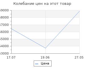 Изменение цены на Велосипед Stels Navigator 770 D V010 Тёмно-синий 27.5? 2020 (LU093098)