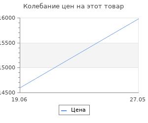 Изменение цены на Велосипед Stels Navigator 500 V V030 Серый/синий (LU093441) 33280