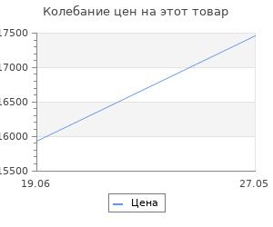 Изменение цены на Велосипед Stels Navigator 900 V F010 Черный/синий 29? (LU092629) 32449