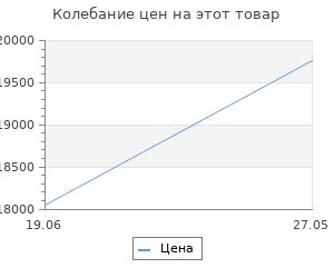 Изменение цены на Велосипед Stels Miss-6000 V V020 Бирюзовый (LU086304) 22615