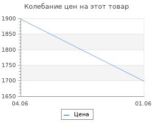 Изменение цены на Шорты для плавания 4F