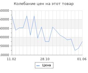 Изменение цены на Серьги SOKOLOV из золота с топазами Swarovski и жёлтыми Swarovski Zirconia