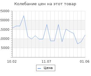 Изменение цены на Серьги SOKOLOV из золота со Swarovski Zirconia и фианитами