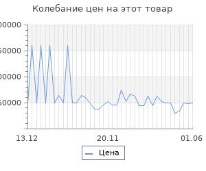 Изменение цены на Серьги SOKOLOV из золота с бриллиантами и синими корундами