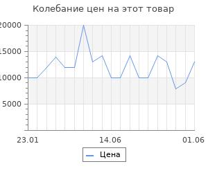 Изменение цены на Серьги SOKOLOV из золота и серебра с бриллиантами