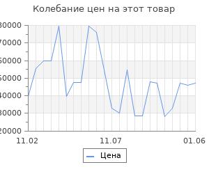 Изменение цены на Серьги SOKOLOV из золота с бриллиантами и топазами
