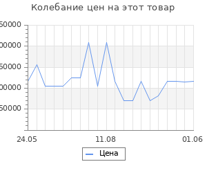 Изменение цены на Серьги SOKOLOV из золота с эмалью и бриллиантами и сапфирами