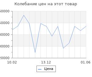 Изменение цены на Серьги SOKOLOV из золота с бриллиантами и гидротермальным изумрудом (синт.)