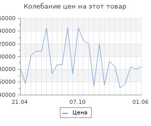 Изменение цены на Серьги SOKOLOV из золота с бриллиантами и морганитами