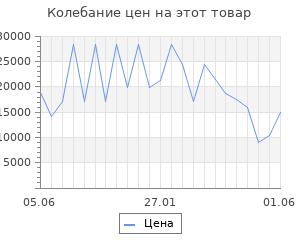 Изменение цены на Серьги SOKOLOV из золота с топазами и фианитами