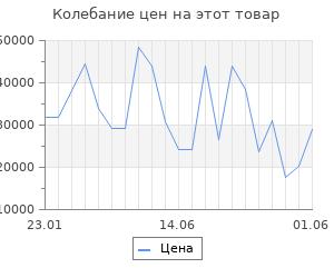Изменение цены на Золотые серьги с финифтью SOKOLOV