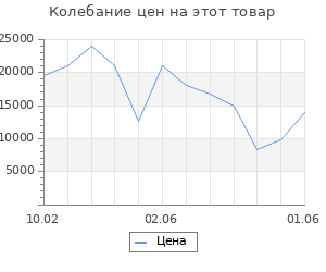 Изменение цены на Серьги SOKOLOV из золота с розовыми Swarovski Zirconia