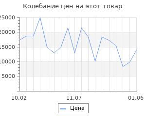 Изменение цены на Серьги SOKOLOV из золота с бесцветными и зелеными Swarovski Zirconia