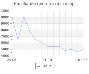 Изменение цены на Воздуходувка WORX WG518E
