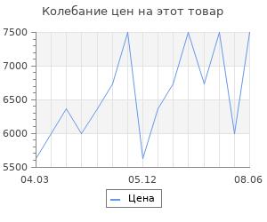 Изменение цены на Костюм спортивный Reebok