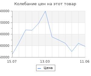 Изменение цены на Воздухоочиститель Karcher af 100