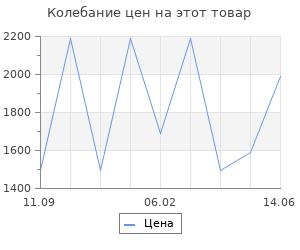 Изменение цены на Ящик для инструментов большой Curver черный 58х29х30 см