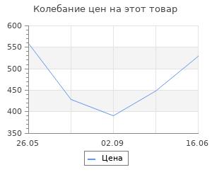 Изменение цены на Ящик для инструментов Curver herobox 39,5х23х22 см
