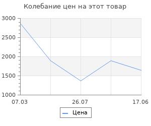 Изменение цены на Сумка-органайзер для инструментов Koopman 42х22х25 см