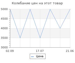 Изменение цены на Шорты Icepeak