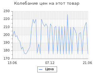 Изменение цены на Берривитс. малина и д3 пор. д/приг. р-р д/вн.приема стик 5г №20 (бад)