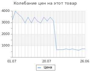 Изменение цены на Маска-скраб для лица Янтарная 50мл