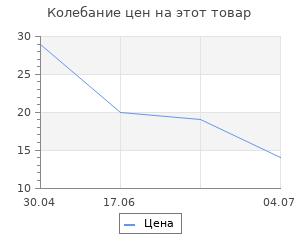 Изменение цены на Перчатки нейлон Ми 13 класс, белые, L