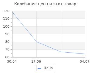 Изменение цены на Перчатки полиэфирные Сибртех с синим нитрильным покрытием, размер L, 15 класс вязки