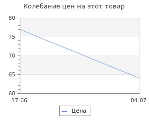 Изменение цены на Перчатки полиэфирные Сибртех  с черным нитрильным покрытием , размер L, 15 класс вязки
