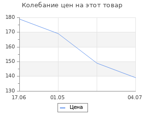 Изменение цены на Перчатки трикотажные Сибртех с обливом из бутадиен-нитрильного каучука, манжет, M