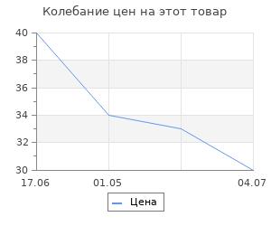 Изменение цены на Перчатки трикотажные Ми с двойным латексным обливом