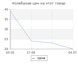 """Изменение цены на Перчатки трикотажные Palisad ПВХ-покрытие """"Летний сад"""", 10 класс,"""