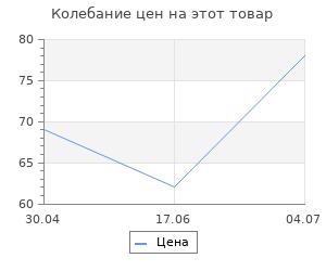 """Изменение цены на Очки закрытые Сибртех """"Эргономичные"""" с прямой вентиляцией"""