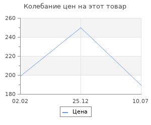 "Изменение цены на Ящик для инструмента Stels 285 х 155 х 125 мм (12""), пластик"