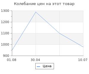 Изменение цены на Щиток защитный лицевой Сибртех (маска сварщика) с автозатемнением Ф1, пакет