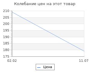 Изменение цены на Наушники защитные Sparta пластмассовые дужки 28х19 см