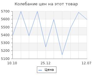 Изменение цены на Тепловая пушка Сибртех ТВ-9 (тепловентилятор), 380 В, 3 режима вентилятора, 4500/9000 Вт