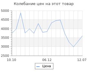 Изменение цены на Тепловая пушка Сибртех ТВ-5 (тепловентилятор),220 В, 3 режима вентилятора, 3000/4500 Вт