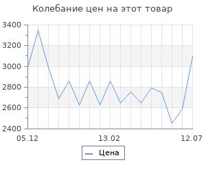 Изменение цены на Тепловая пушка Сибртех ТВ-3М (тепловентилятор), 230 В, 3 режима вентилятора, 1500/3000 Вт 24х21х25,5 см