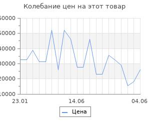 Изменение цены на Серьги SOKOLOV из золота с корундами сапфировыми (синт.) и фианитами