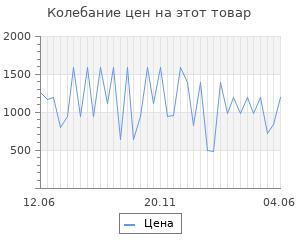 Изменение цены на Браслет SOKOLOV из серебра