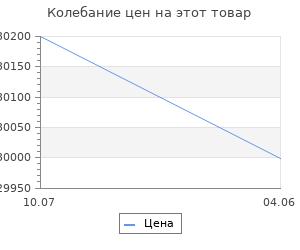Изменение цены на Кондиционер Dantex Aura RK-12SAG/RK-12SAGE