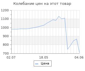 Изменение цены на Адаптер Microlife AD-1024C сетевой