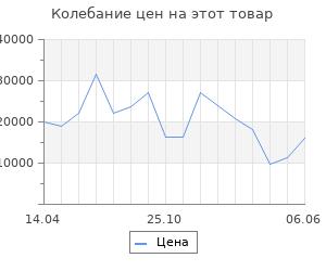 Изменение цены на Серьги SOKOLOV из золота с голубыми и синими топазами и фианитами