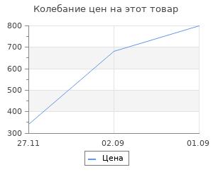 Изменение цены на Накладные ресницы Eyelashes: Filipp