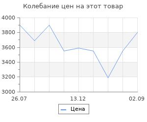 Изменение цены на Тепловая завеса СИБРТЕХ ТС-3