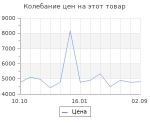 Изменение цены на Газовый теплогенератор Сибртех GH-10, 10 кВт 39,4х20х31,5 см